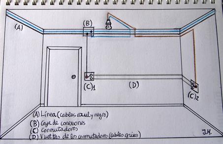 Esquema de un circuito de conmutadores sencillo. Una lámpara y dos conmutadores