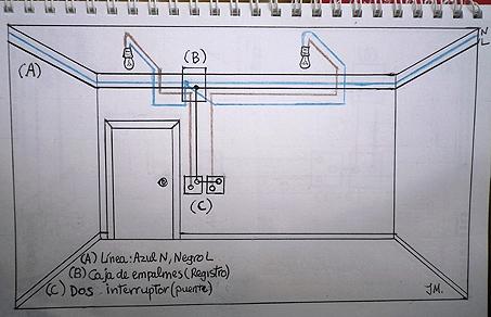 Aparece en el salón comedor de algunas vivienda y esta compuesto por dos puntos de luz con dos interruptores o un doble interruptor. En los esquemas que le pongo a continuación se pueden ver representados la dos formas de realizarlo (según el país que se trate puede variar el color de algún cable pero la organización del circuito es igual): El primero. Para cada punto de luz se utiliza un interruptor y tiene la siguiente forma: Esquema del circuito de dos interruptores con un puente