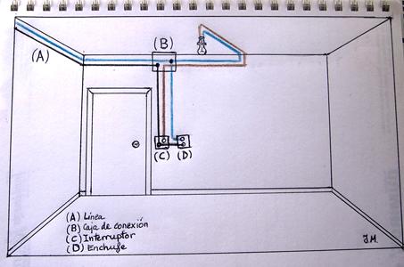 Sacar enchufe de un interruptor poner un enchufe junto al - Interruptores y enchufes ...