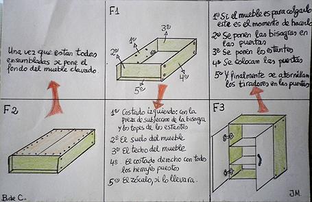 Cómo montar un mueble en cinco pasos
